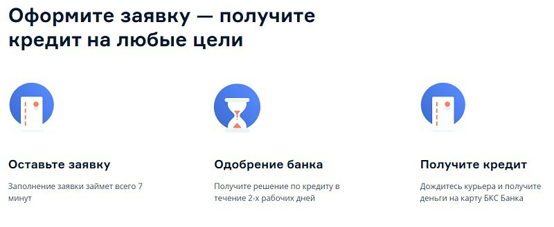 Кредит онлайн БКС оформите заявку