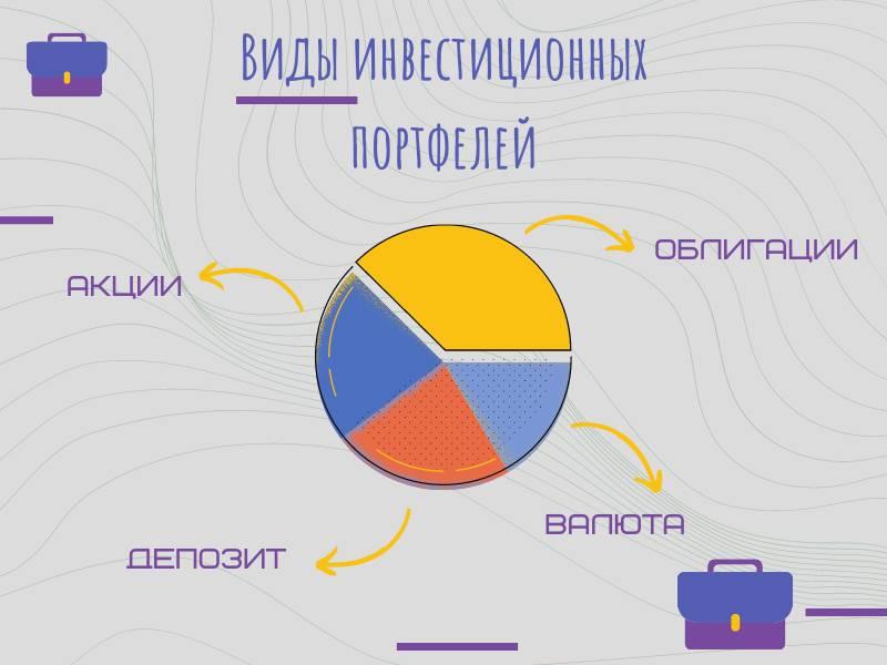 Виды инвестиционных портфелей