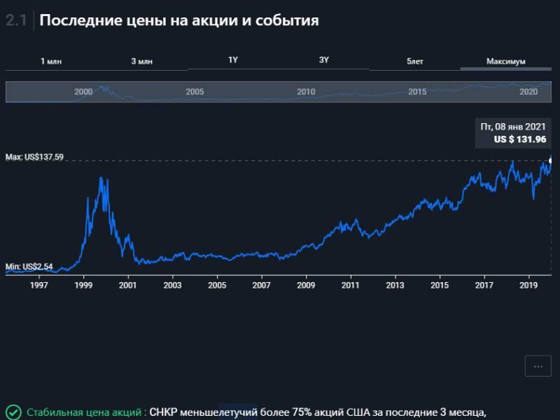 График цены акции компании