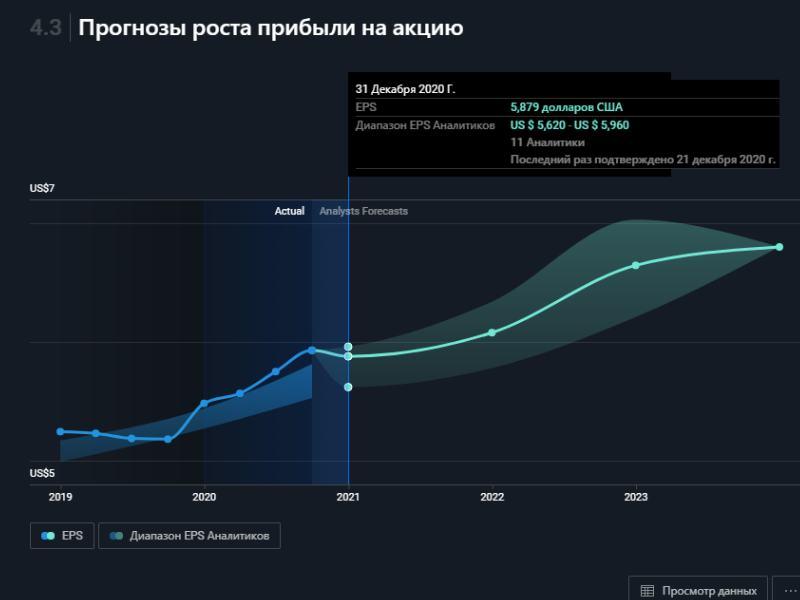 Прогноз роста прибыли на акцию