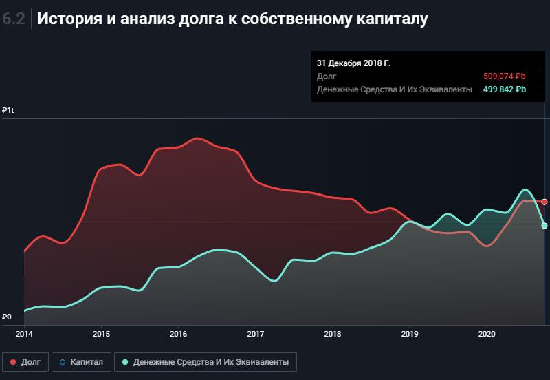Анализ долга к денежным средствам Лукойла