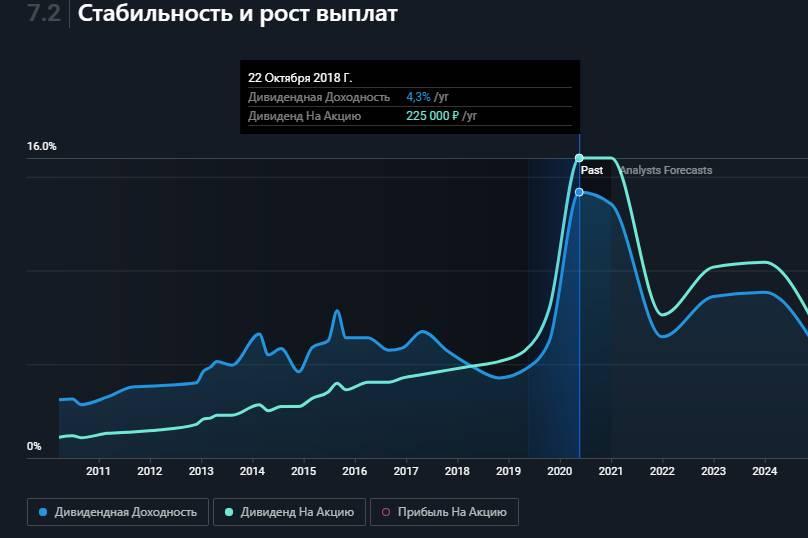Дивидендная доходность акций Лукойл