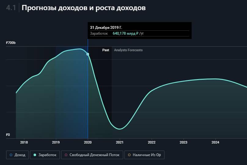 Фактическая и прогнозируемая прибыль Лукойл