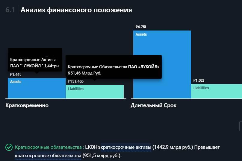 Анализ финансового положения Лукойл