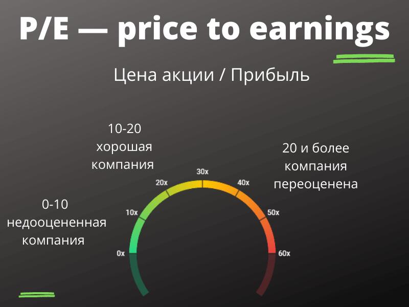 P/E — price to earnings (цена акций к доходу)