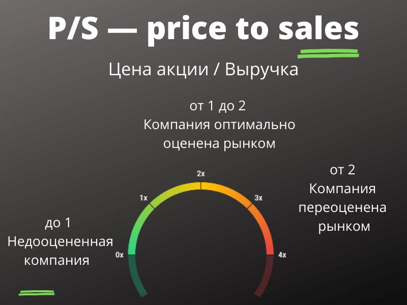 P/S — price to sales (цена акций / выручка)