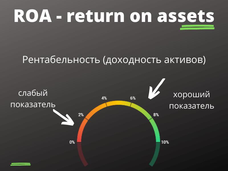 ROA - return on assets (рентабельность актива)
