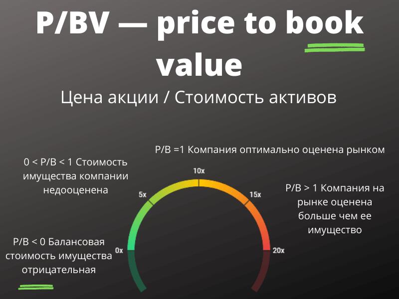 P/BV — price to book value (цена к балансовой стоимости)