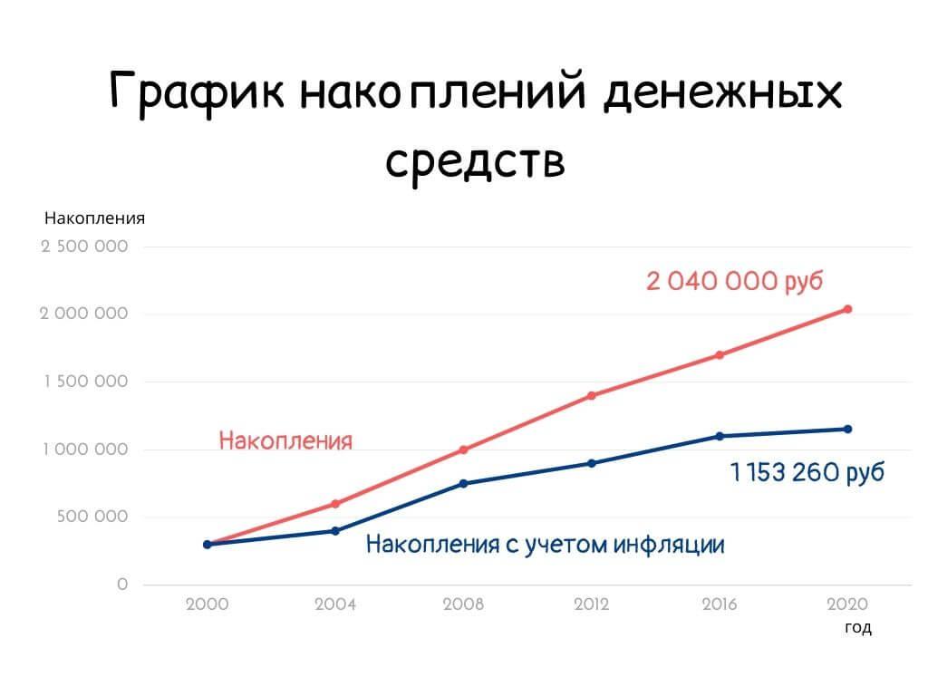 График накоплений денежных средств