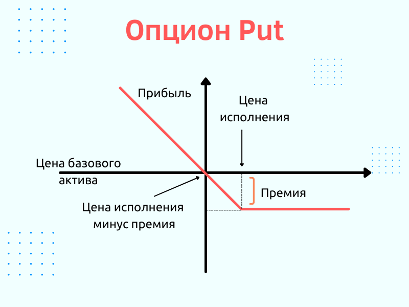Опцион Put
