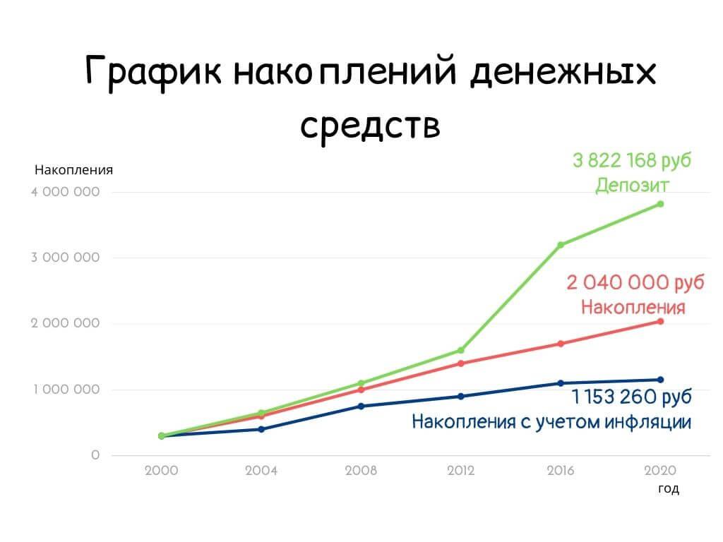 График накопления денежных средств