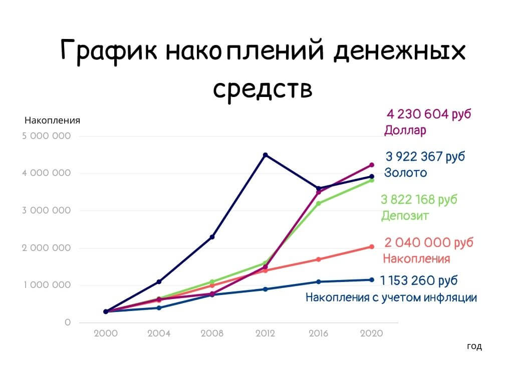 График накоплений денежных средств в золото