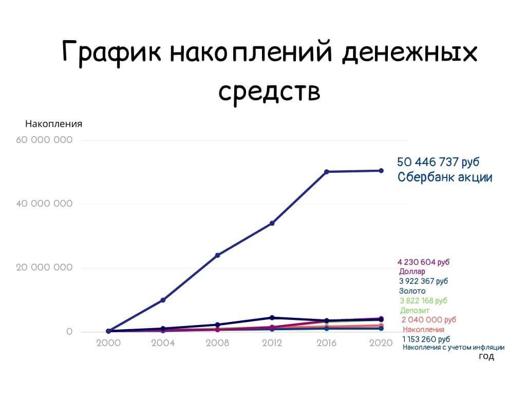График накоплений денежных средств в акции Сбербанка