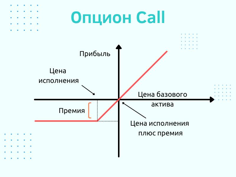 Опцион Call